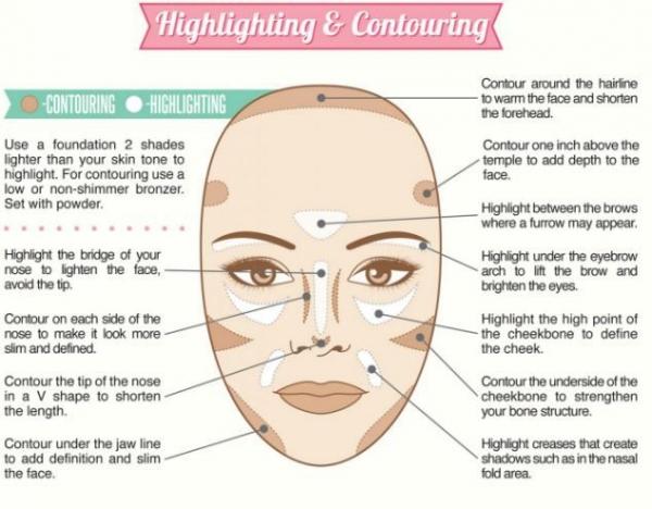 makeupandbodyblog:How to Contour and Highlight Your Face