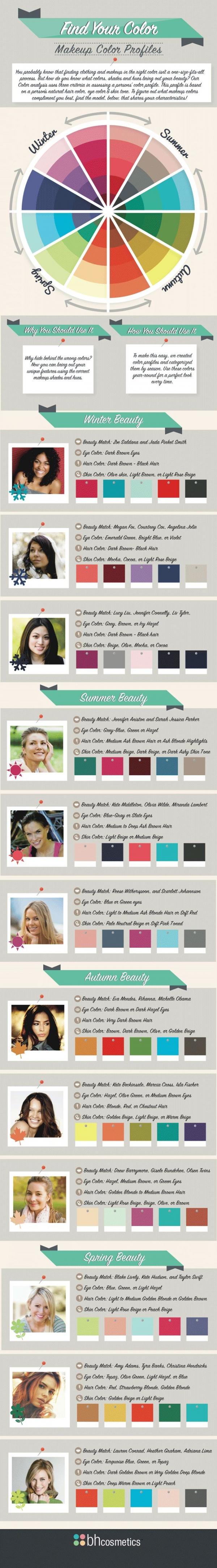 makeupandbodyblog:Makeup color profiles according to different seasons