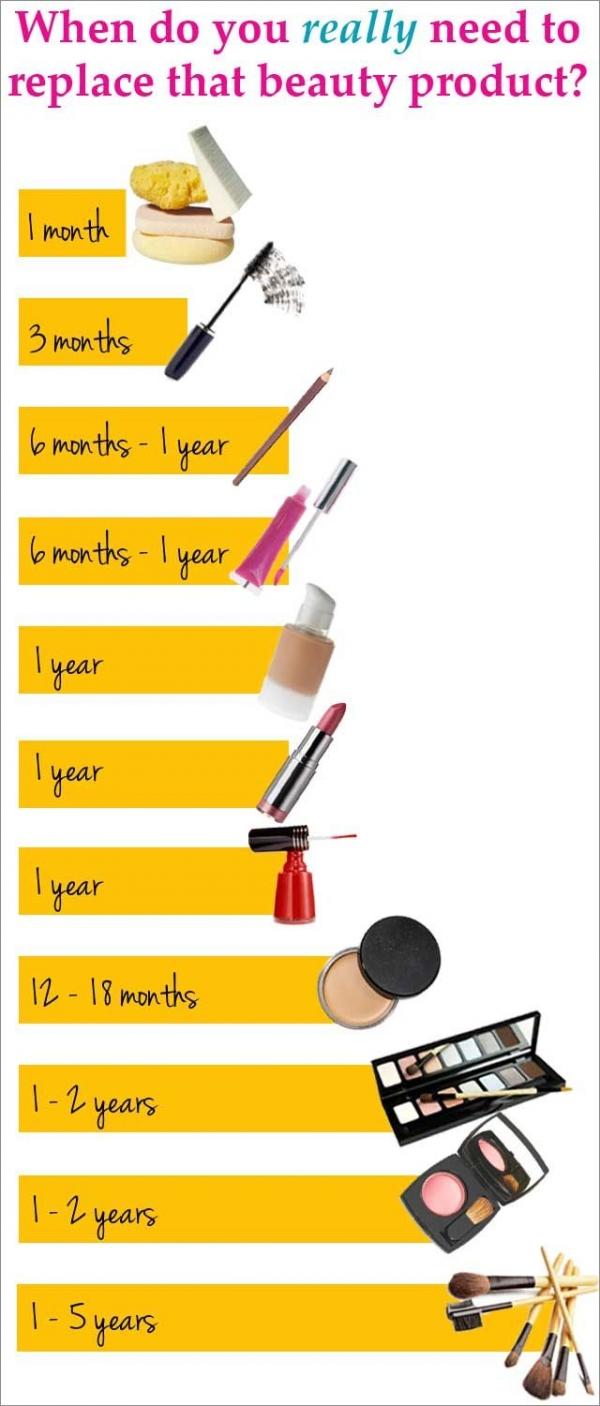 makeupandbodyblog:whenshouldyoureplceyourmakeupproducts